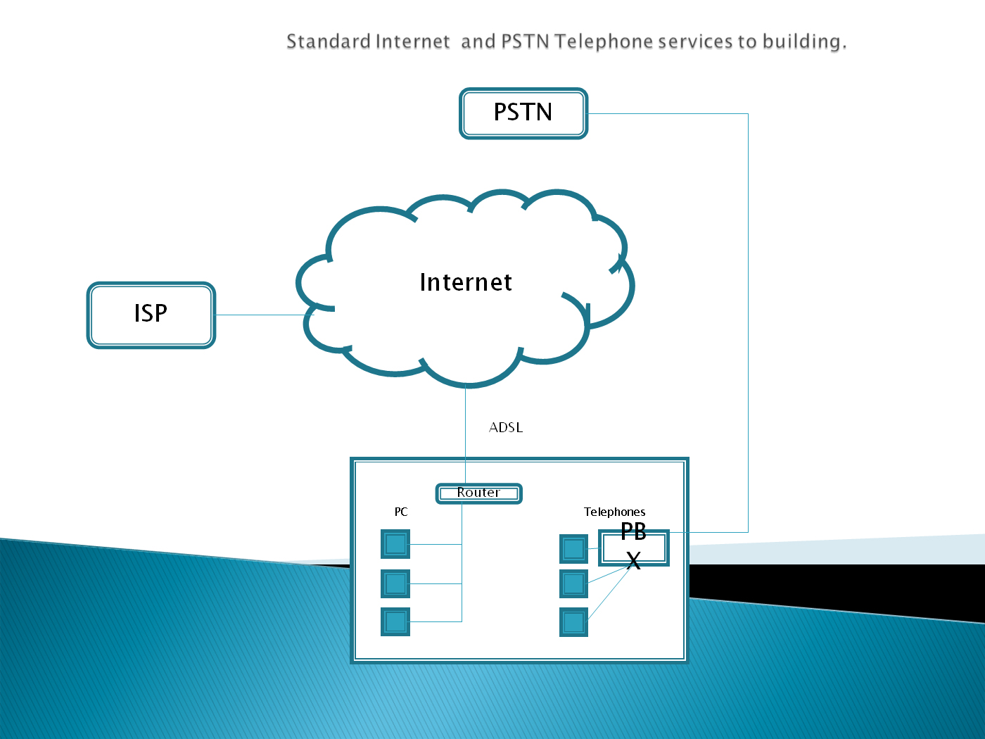 Standard Internet and PSTN Telephone Services to Building