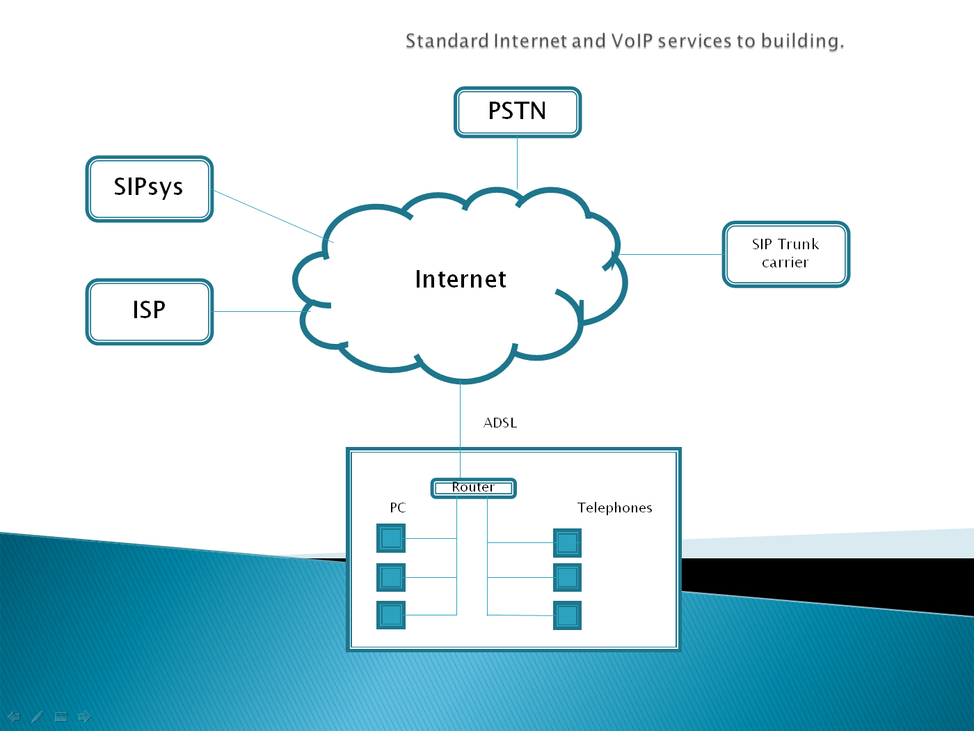 Standard Internet and Voip Services to Building